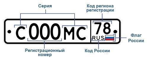 Полезно: Коды регионов на российских номерах
